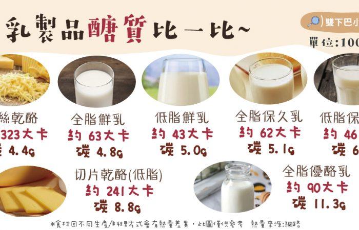 全脂牛奶 VS 低脂牛奶,乳製品醣質比一比~