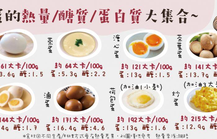 各種蛋的熱量/醣質/蛋白質含量