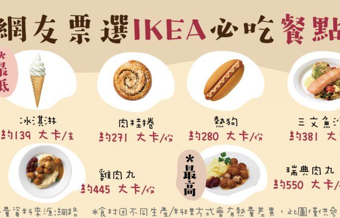 很多人去IKEA是為了吃飯!網友票選推薦必吃餐點,你吃對了嗎?